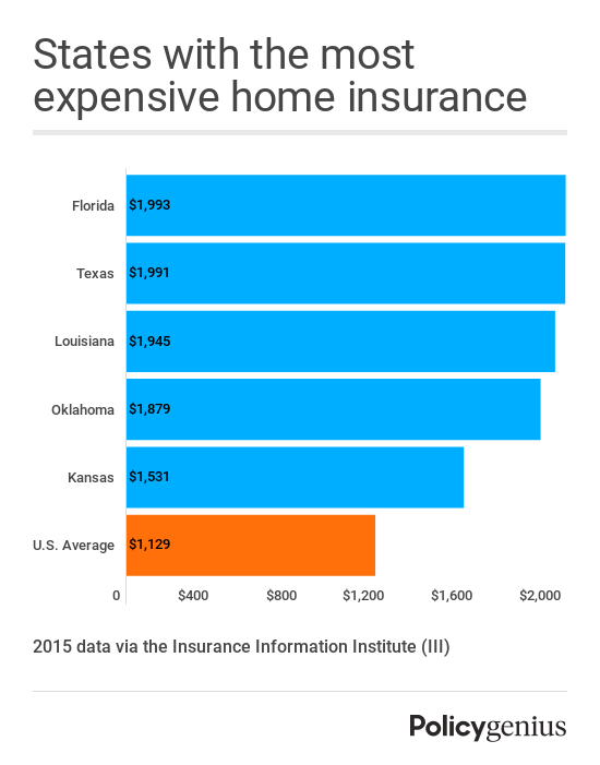 Florida, Texas, Louisiana, Oklahoma, and Kansas are the states with the most expensive average homeowners insurance rates, per the National Association of Insurance Commissioners, due to their extreme weather.