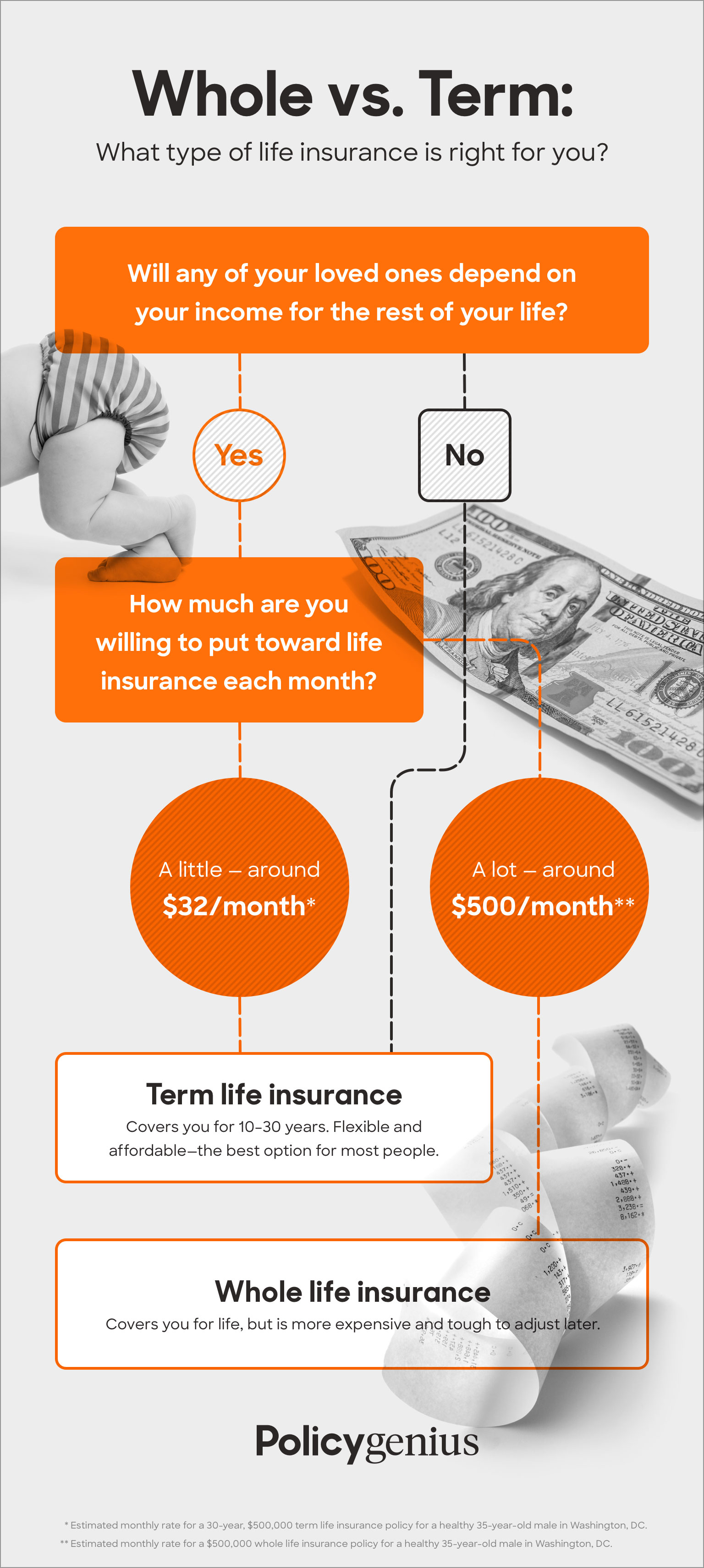 Whole vs. Term Life Insurance  Policygenius