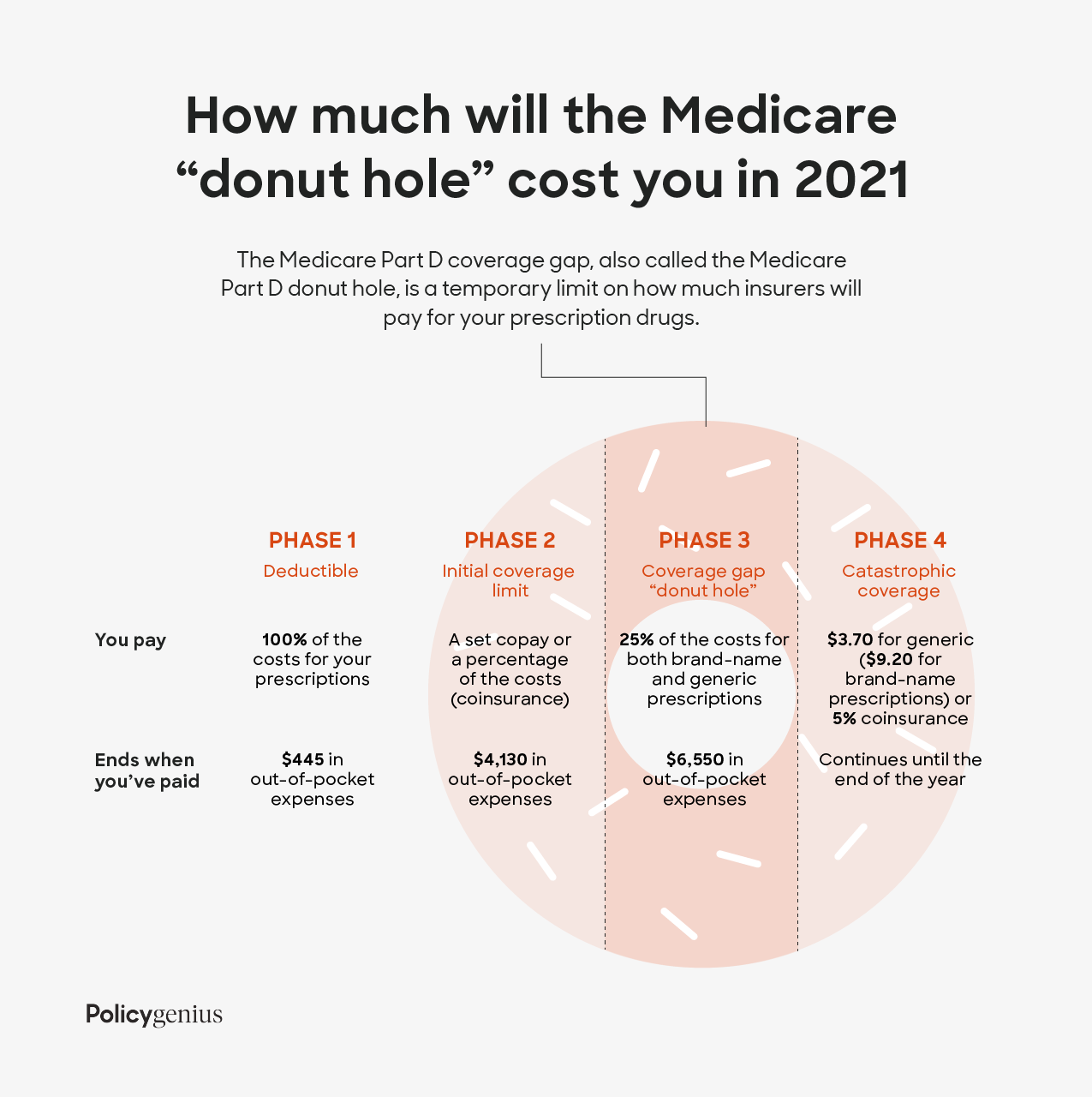 "Medicare Part D ""Donut Hole"""