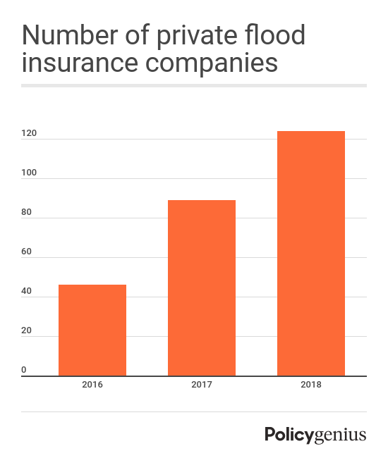 private-flood-insurance-2016-2018