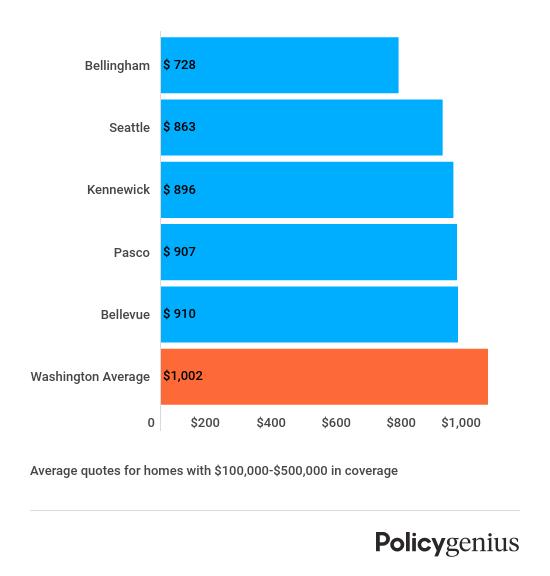 Homeowners Insurance in Washington   Policygenius