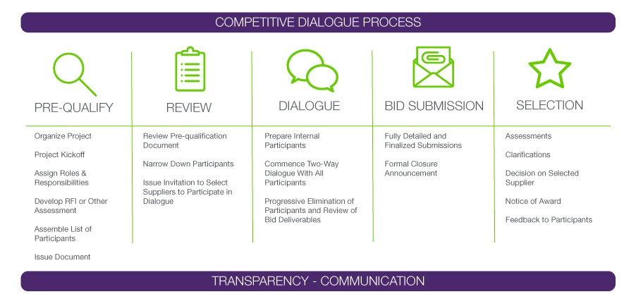 Competitive-Dialogue-Process-v3