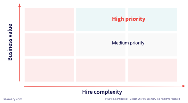 new recruuiter roles prioritization chart