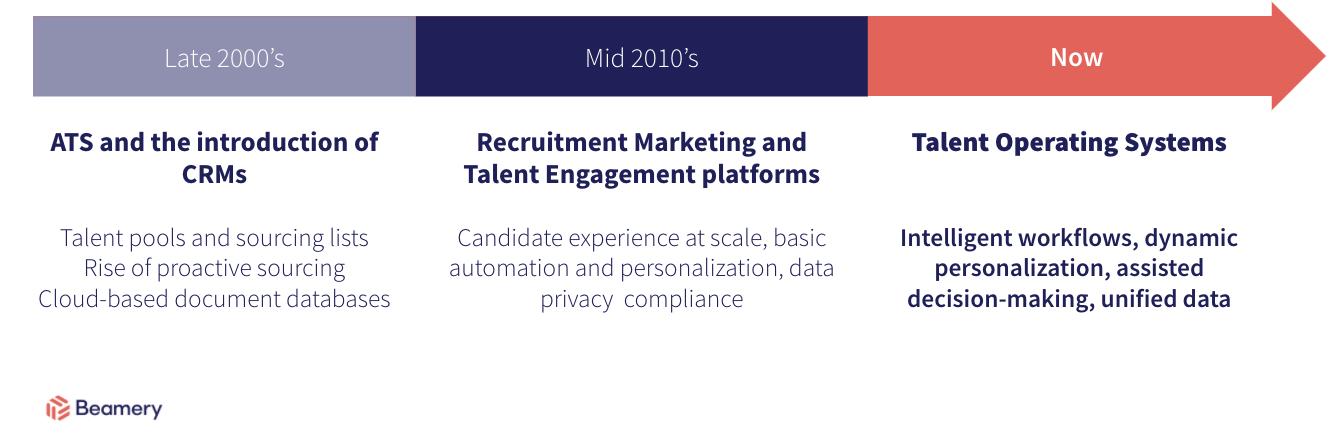 talent data platform third wave
