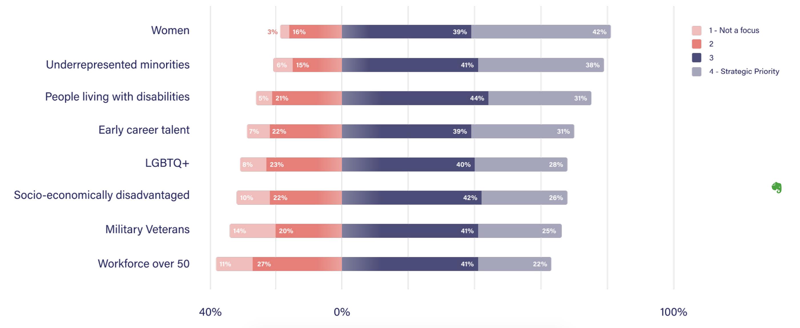 DEI priorities statistics