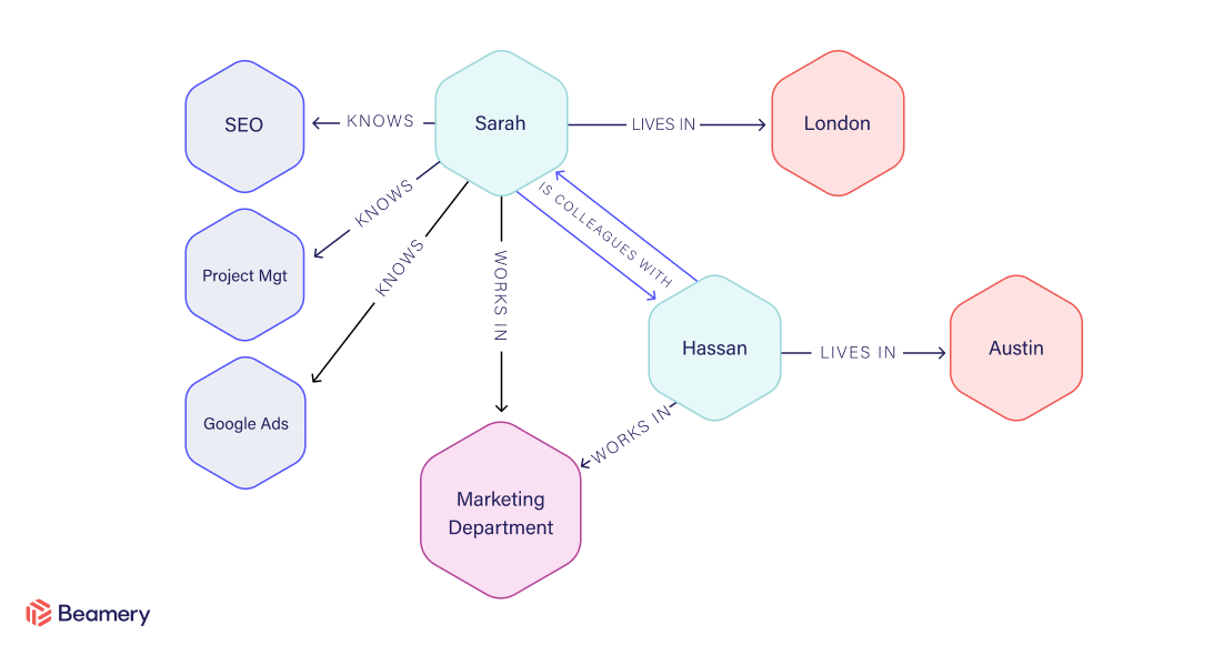 graph talent database