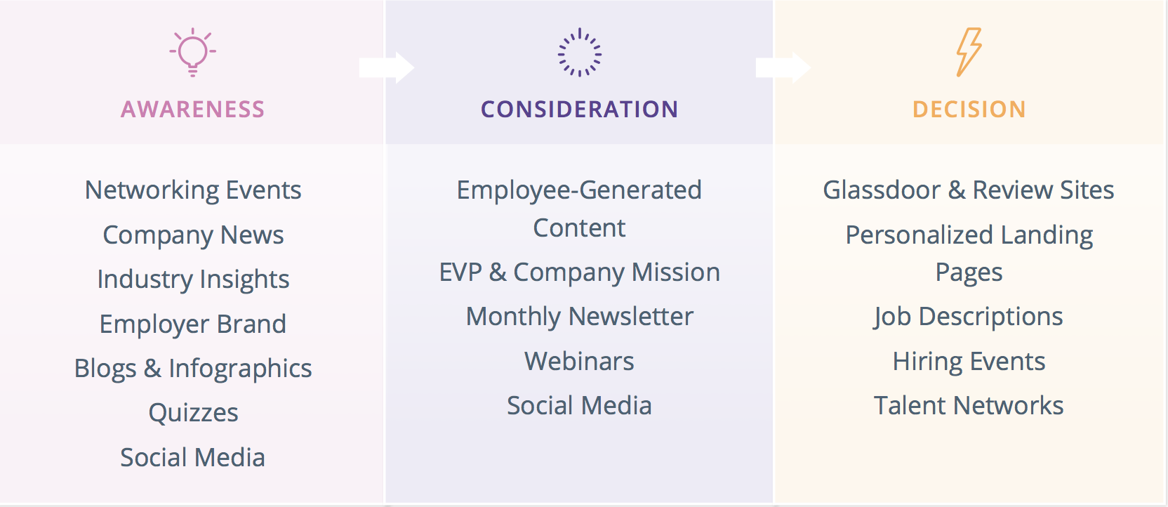 recruiting content examples journey