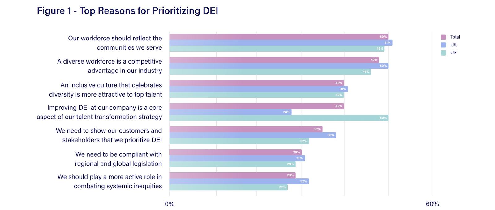 DEI statistics reasons for prioritizing diversity