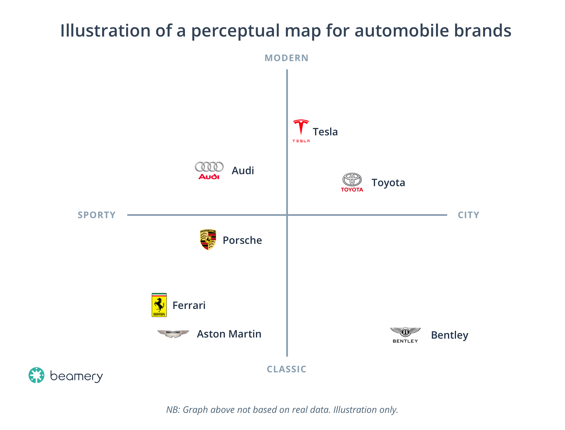 Illustration-of-a-perceptual-map-for-automobile-brands