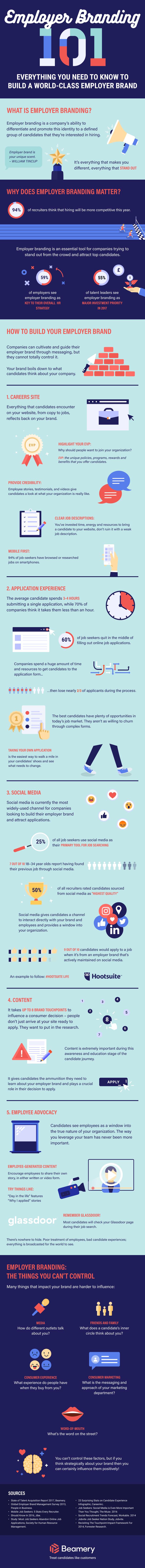 employer-branding-strategy-infographic