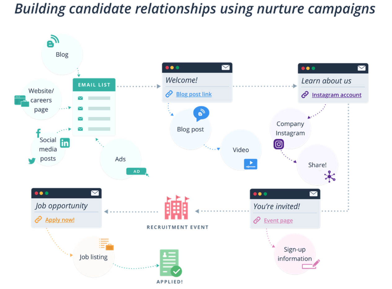 Nurture campaigns recruitment marketing