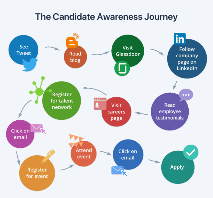 Candidate experience Journey