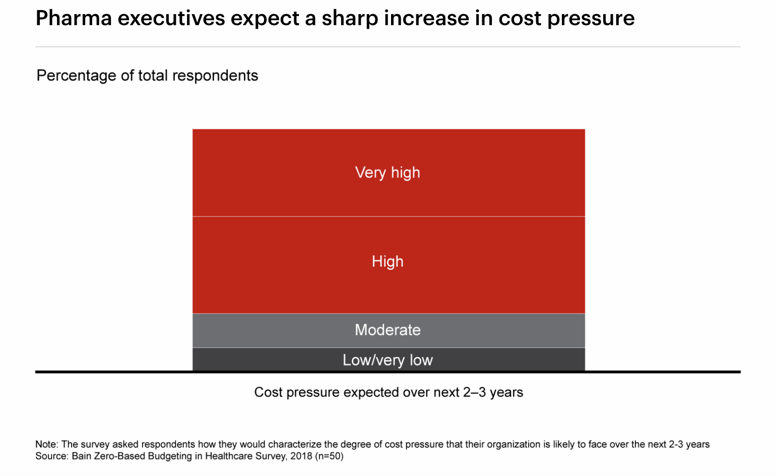 talent transformation in pharma operations increase in cost pressure