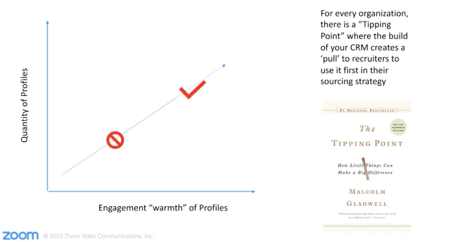 CRM tipping point