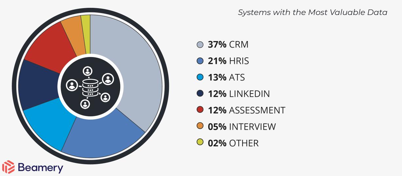 talet tech integrations data management