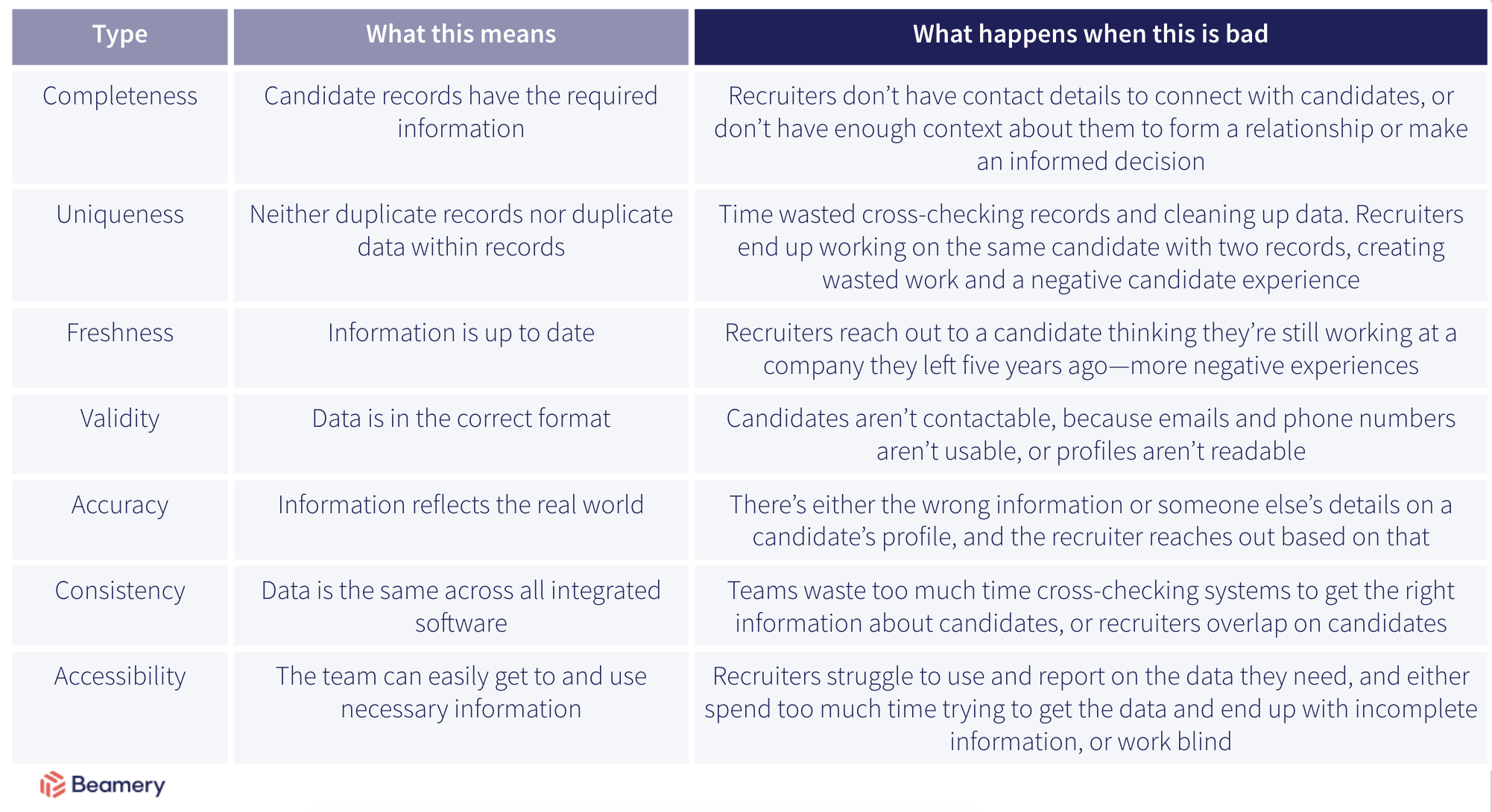 types of bad data quality