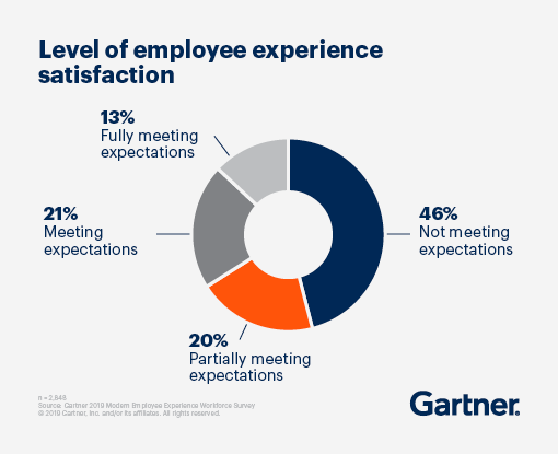 employee-experience-satisfaction