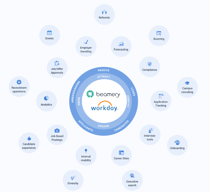 Beamery Workday partnership