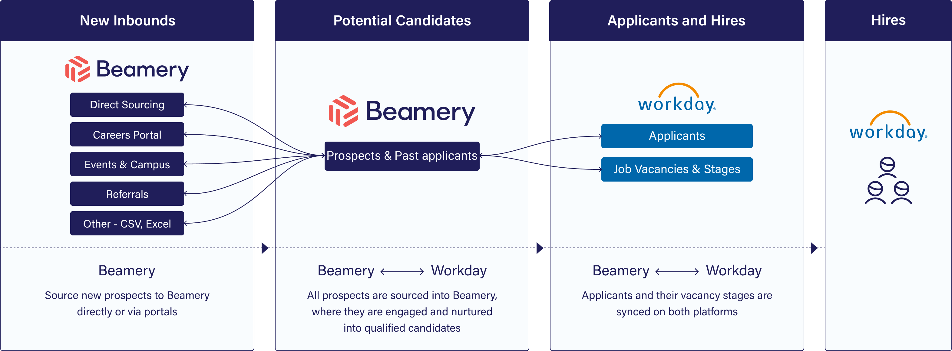 beamery-workday-integration-with-ai