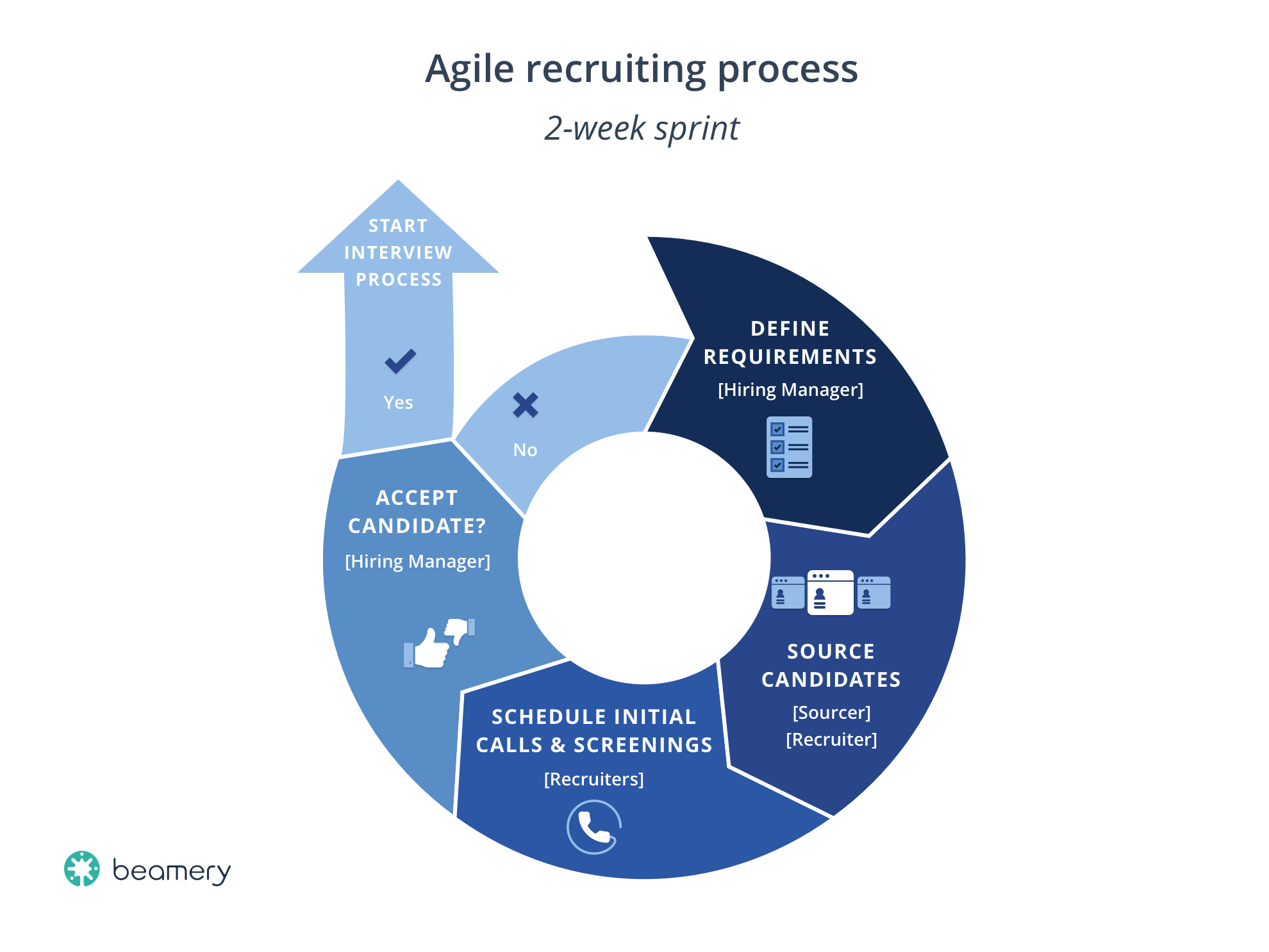 Agile Project Planning Steps a framework for agile recruiting implementation