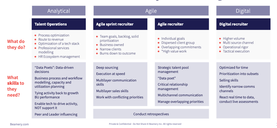 new recruiter roles 4 categories
