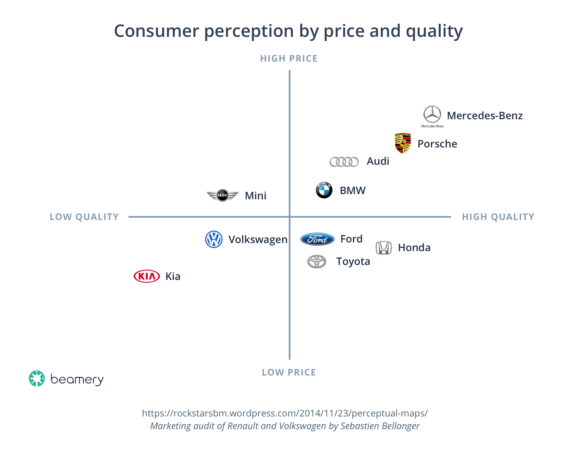 Consumer-perception-by-price-and-quality