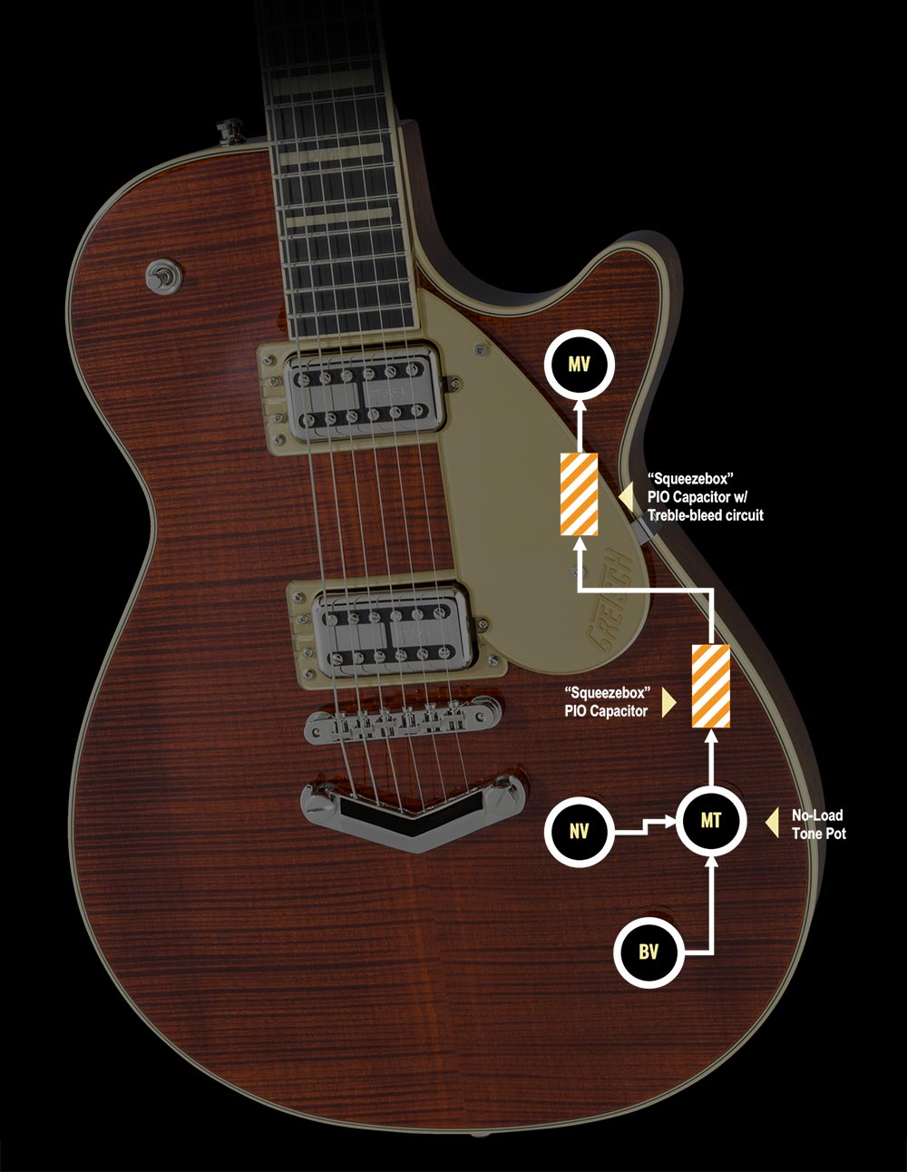 Gretsch Bst Guitar Wiring Diagrams Diagram Libraries Librarygretsch Introduces New Players Edition And Electromatic Jet