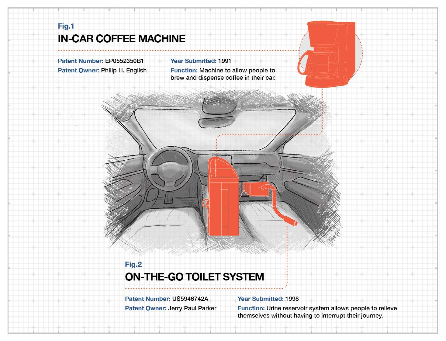 ![Weirdest Car Patents In Car Coffee Machine](/Assets/campaigns/celebrity-cars/weird-patents/weird-car-patents7.jpg