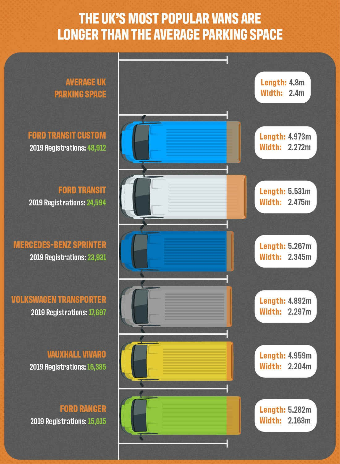 Graphic showing lengths of popular vans vs average parking space