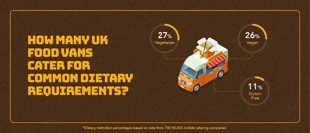 UKs food truck dietary requirements
