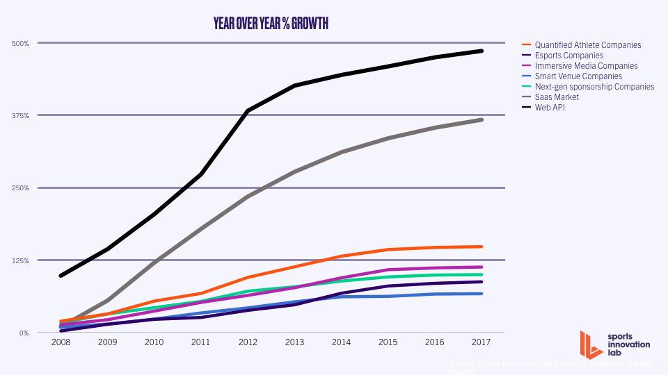 Year Over Year % Growth