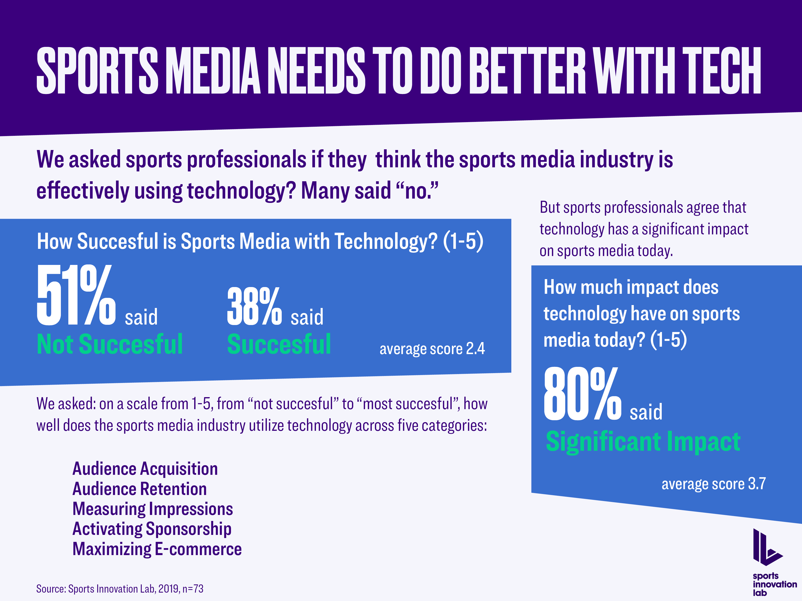 Sports Media & Tech Results