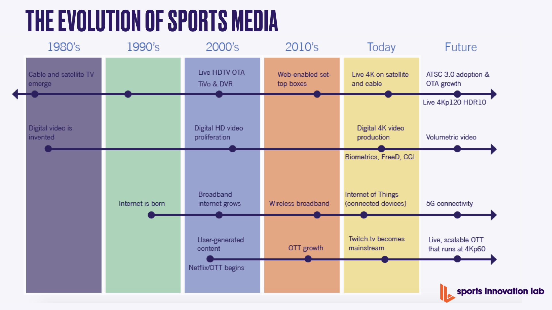 Evolution of Sports Media