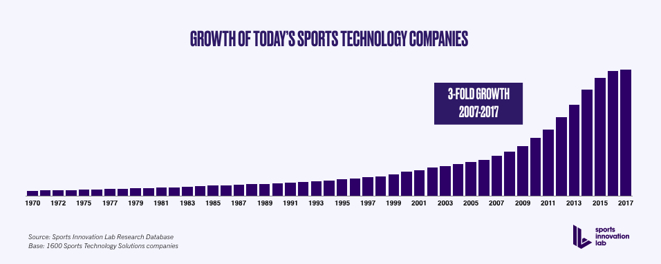 Sports-Tech Industry Growth