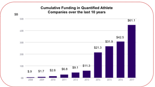 QA funding last 10 years