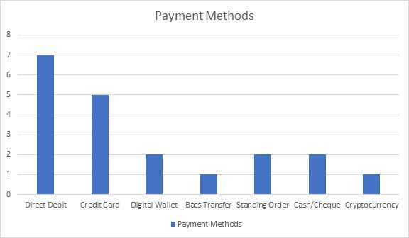 Frequency distribution table showing the frequency that different payment methods are used.