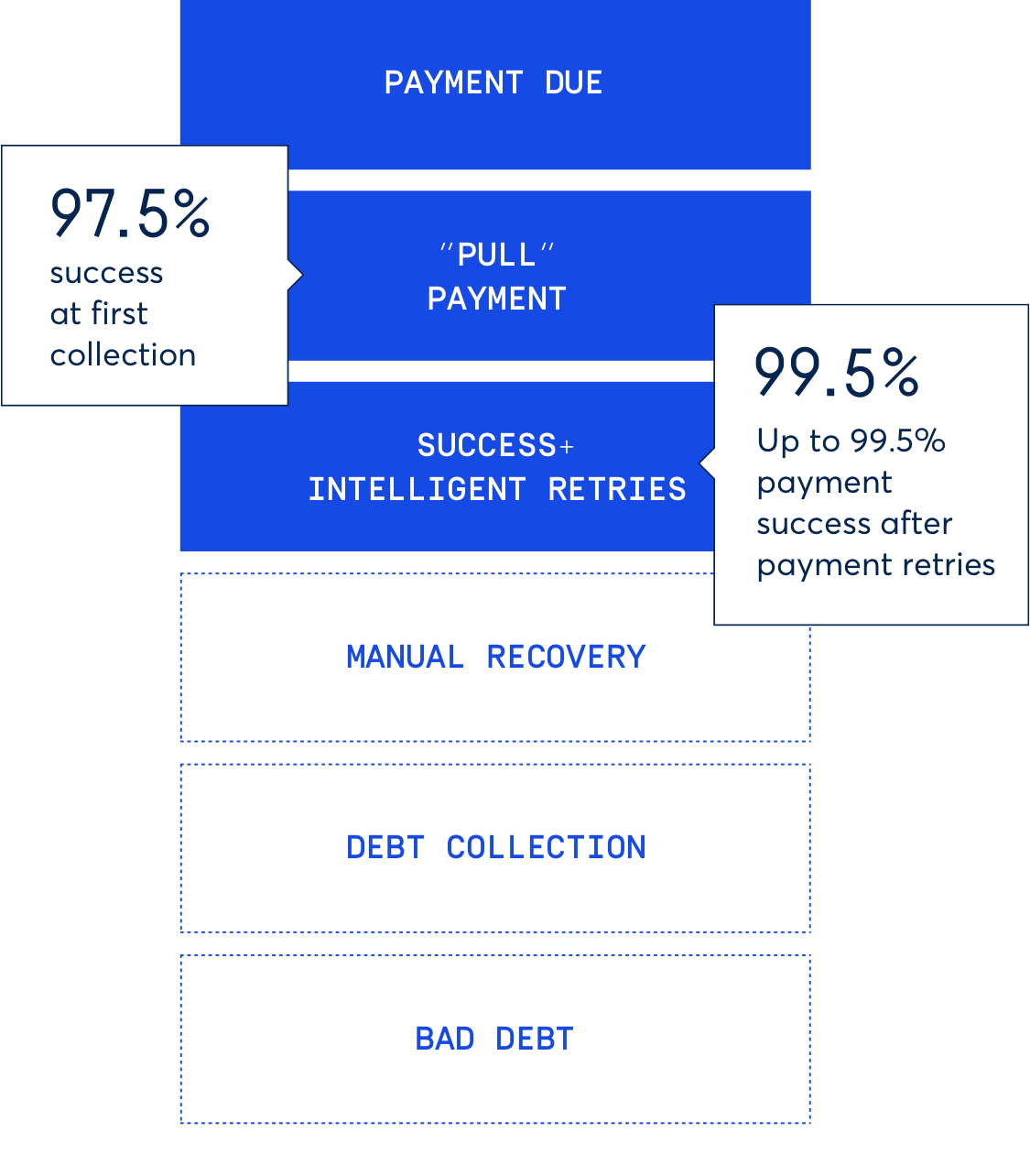Make recurring payments a success with GoCardless
