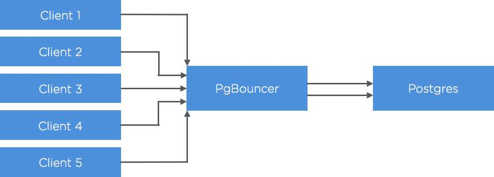 The Troubleshooting Tales: issues scaling Postgres
