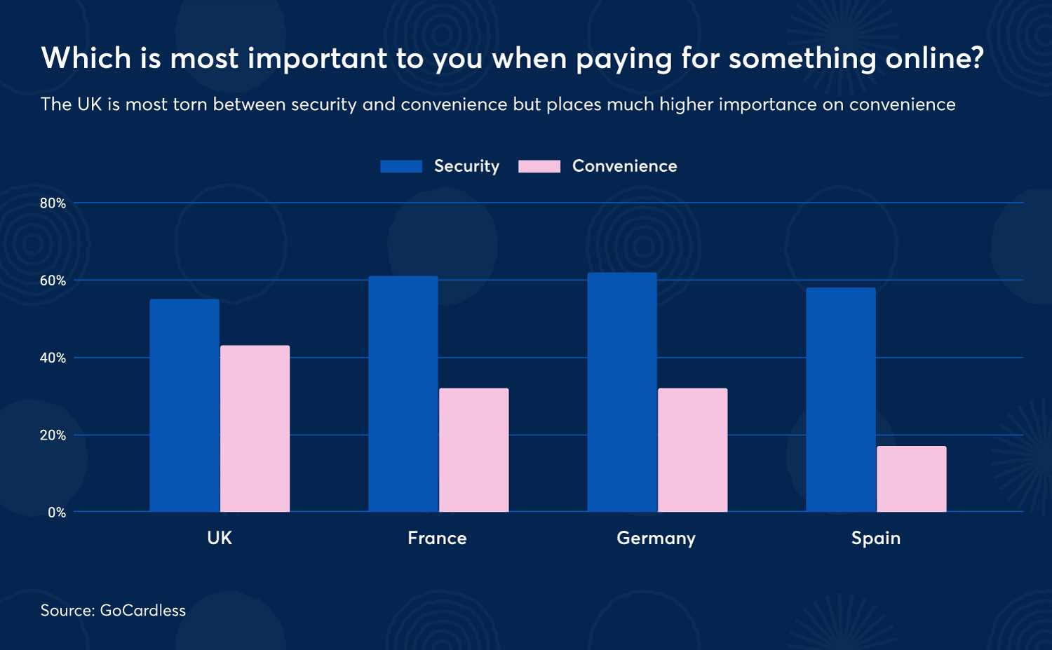 Which is most important to you when paying for something online?