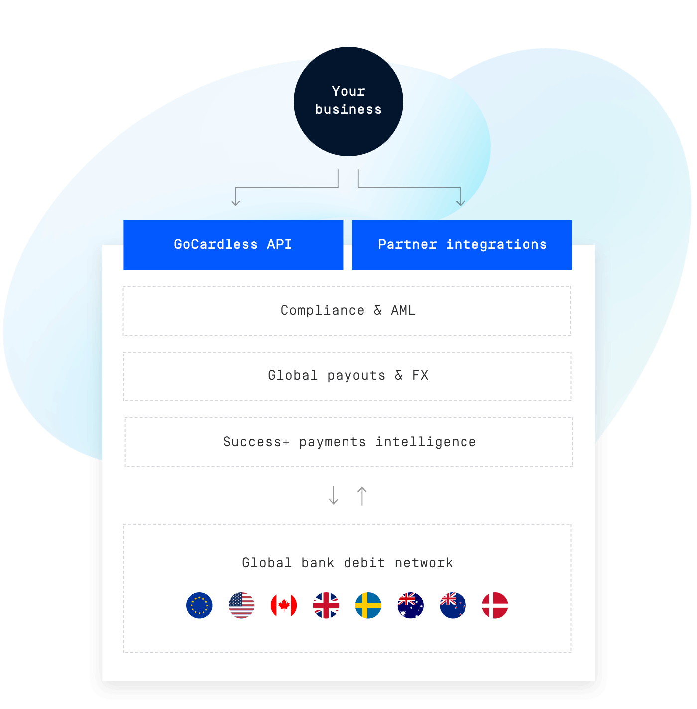 One platform for global recurring payment collection