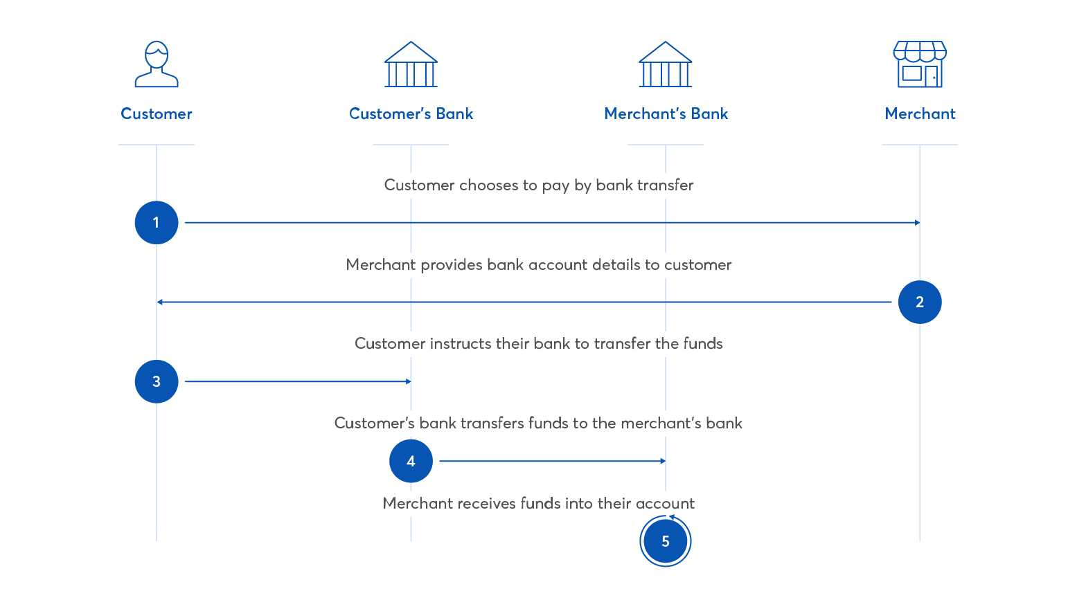 Online Payments Via Bank Transfer