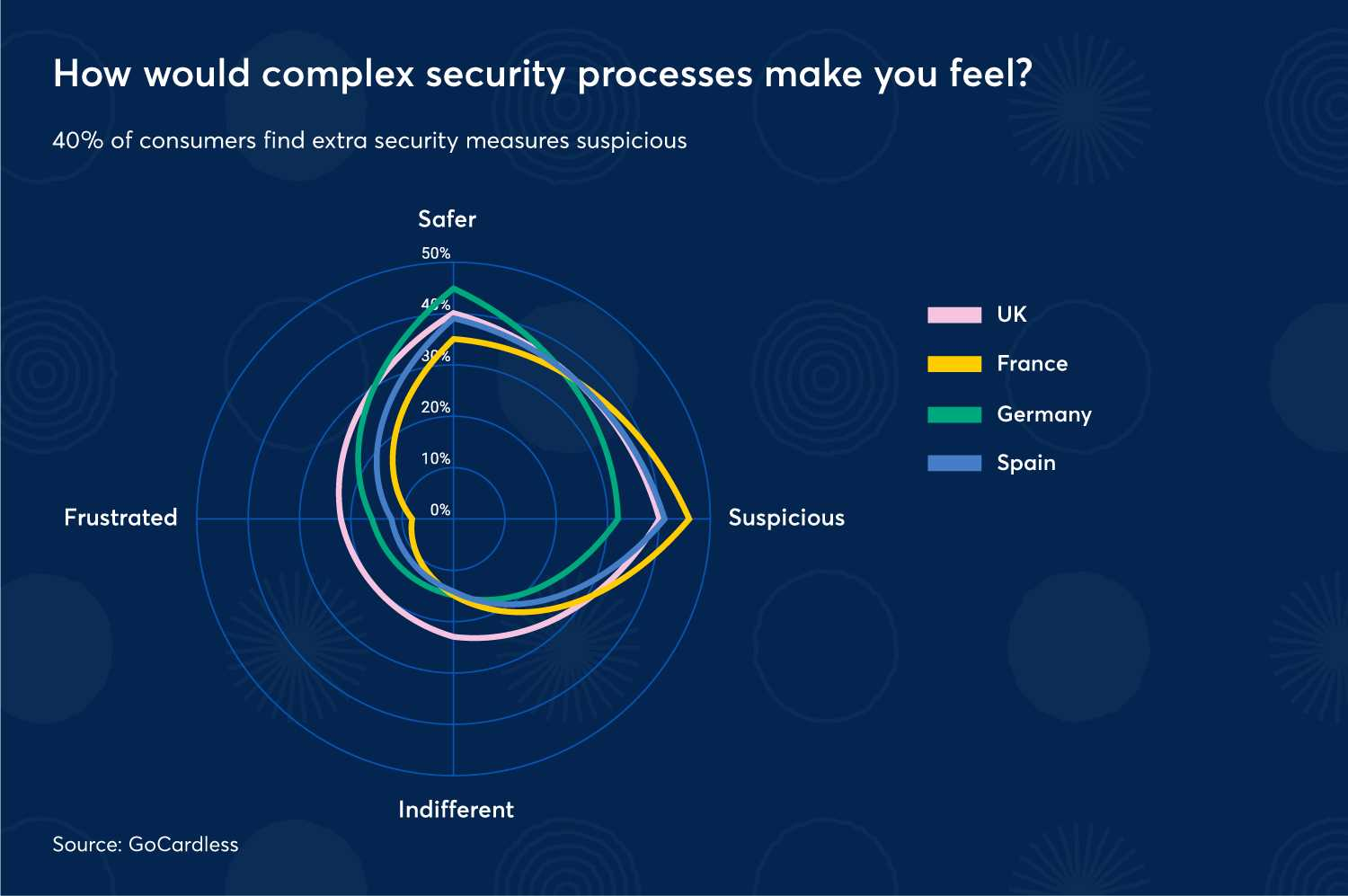 How would complex security processes make you feel?