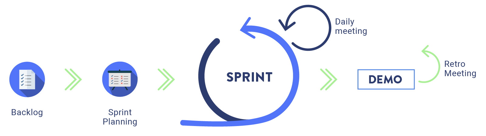 Scrum-sprints-Agile