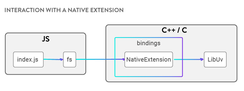 Interaction with native extension