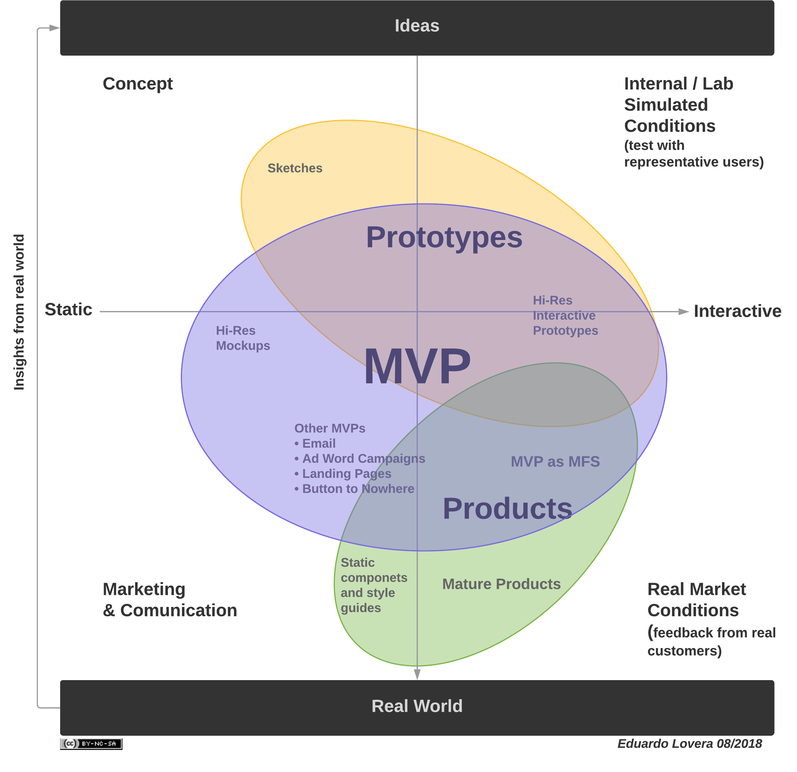 MVP-and-Prototypes