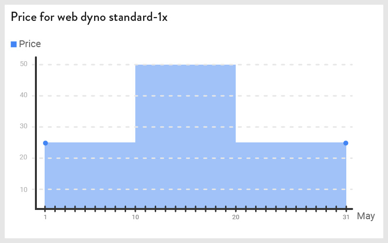 Heroku-price-for-web-dyno-standard-1x