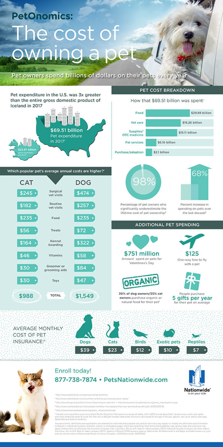 Sept-2018-Pet-Gazette-Treats-for-Employees-infographic