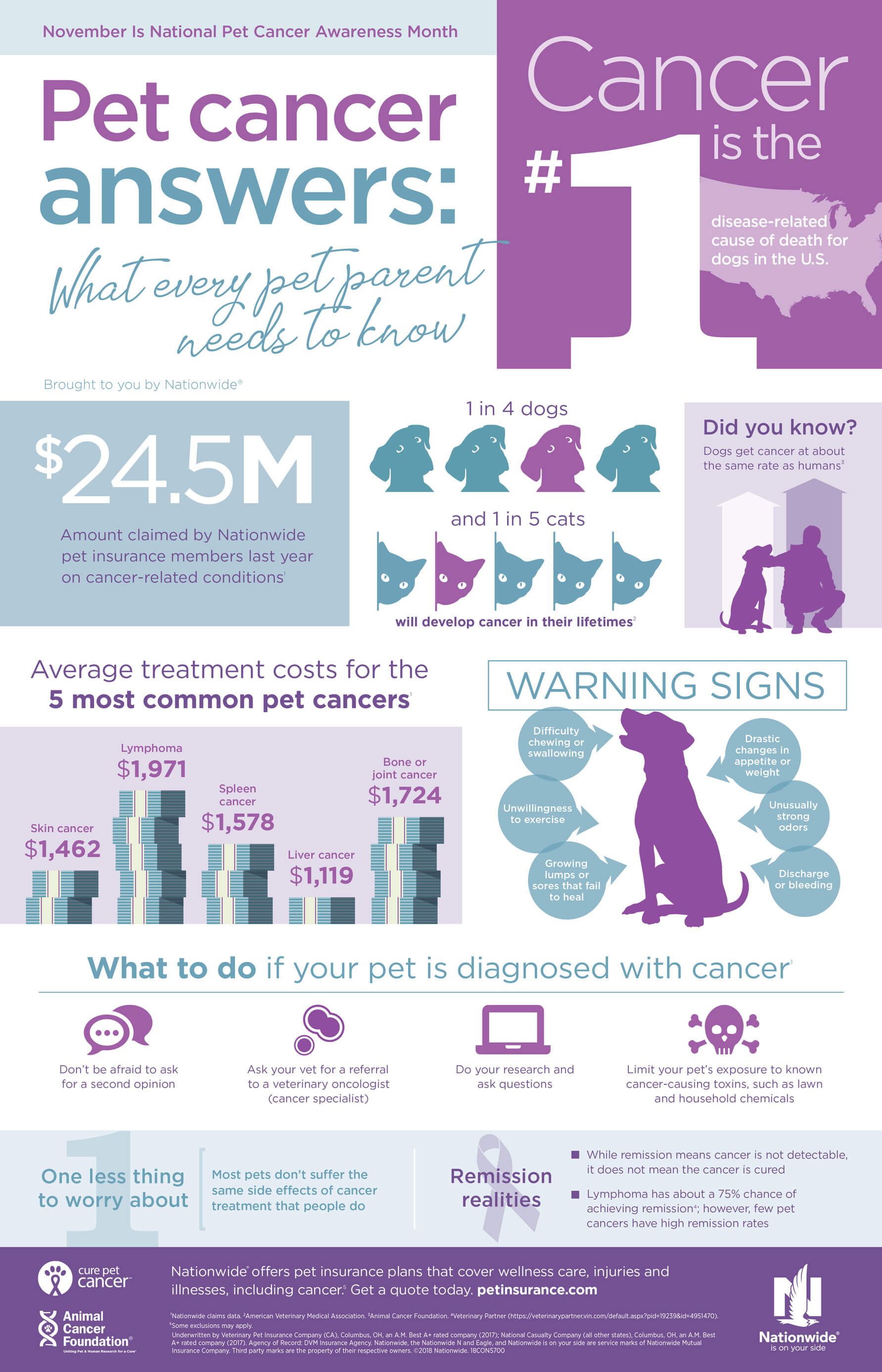 Pet Cancer Facts and Figures