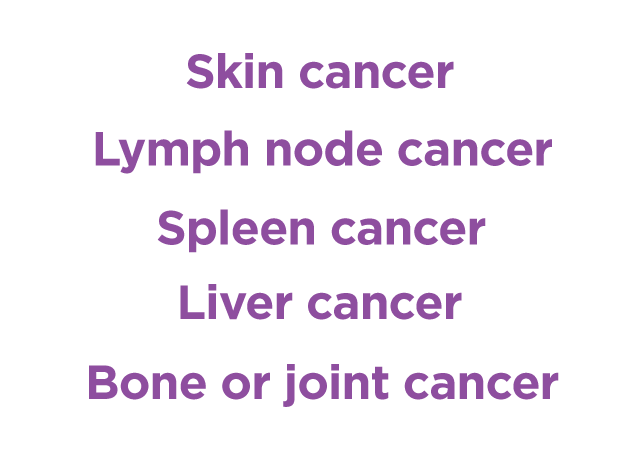 Top Five Cancer Related Claims