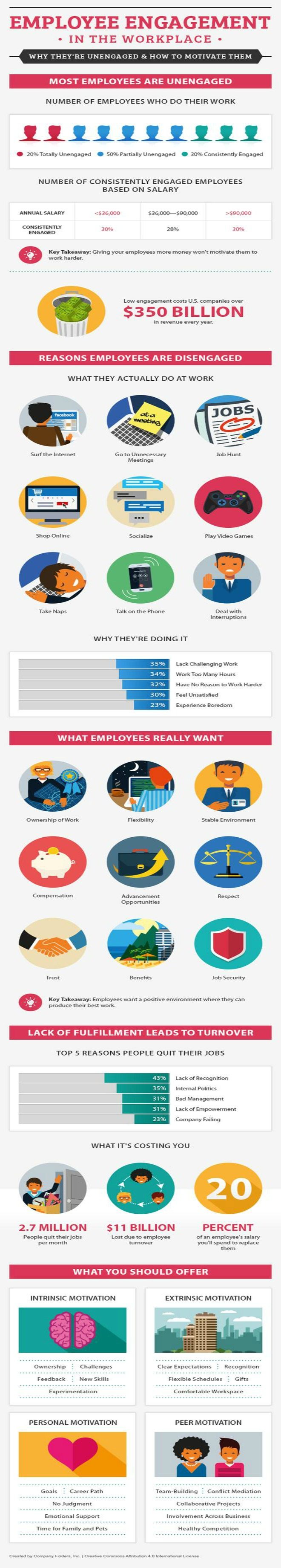 Employee engagement infographic cr